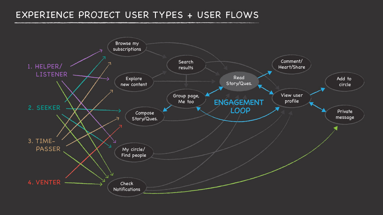 User Types & User Flows